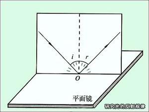 研究光的反射规律