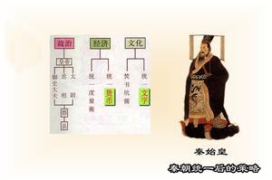 秦朝统一后的策略